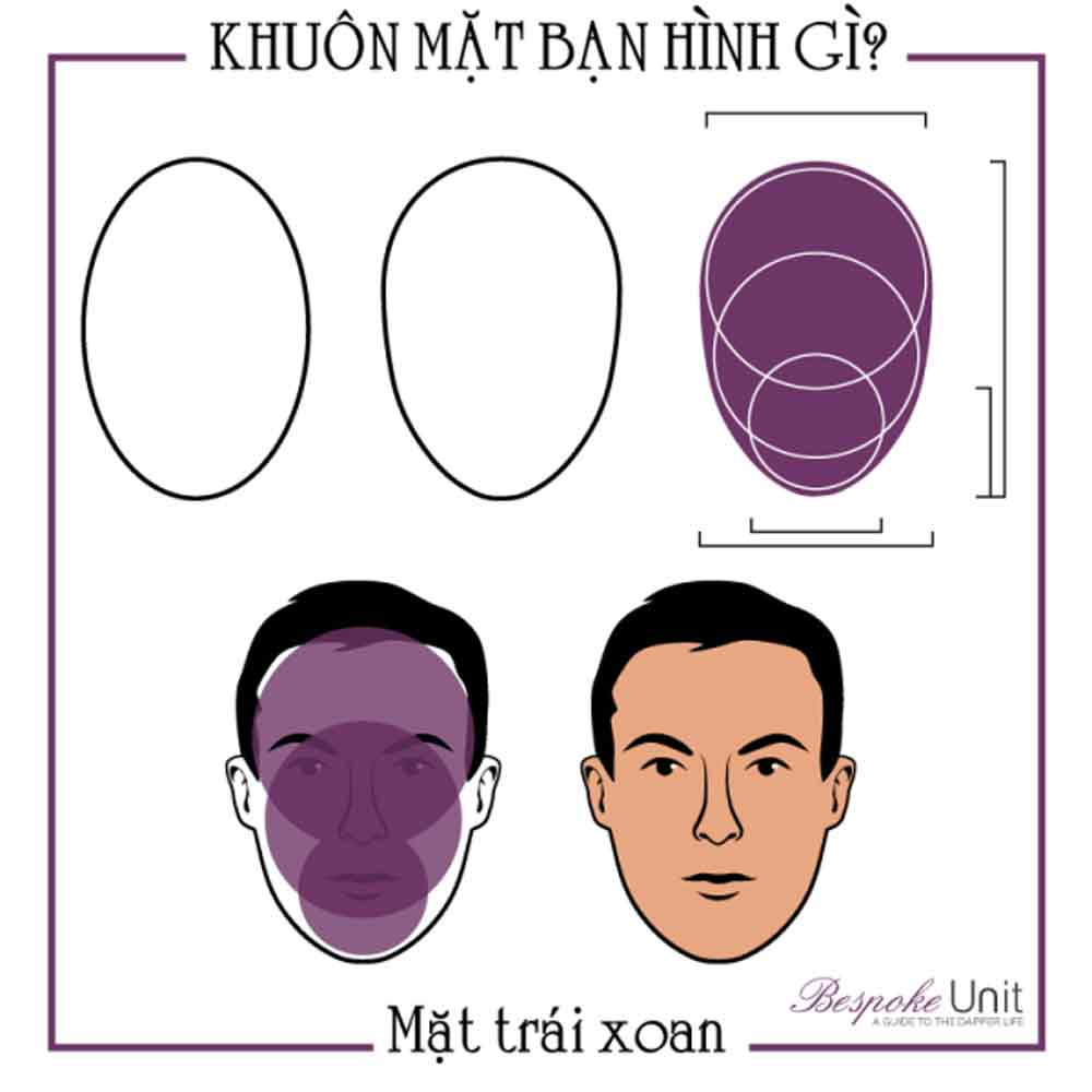 nhận dạng khuôn mặt trái xoan
